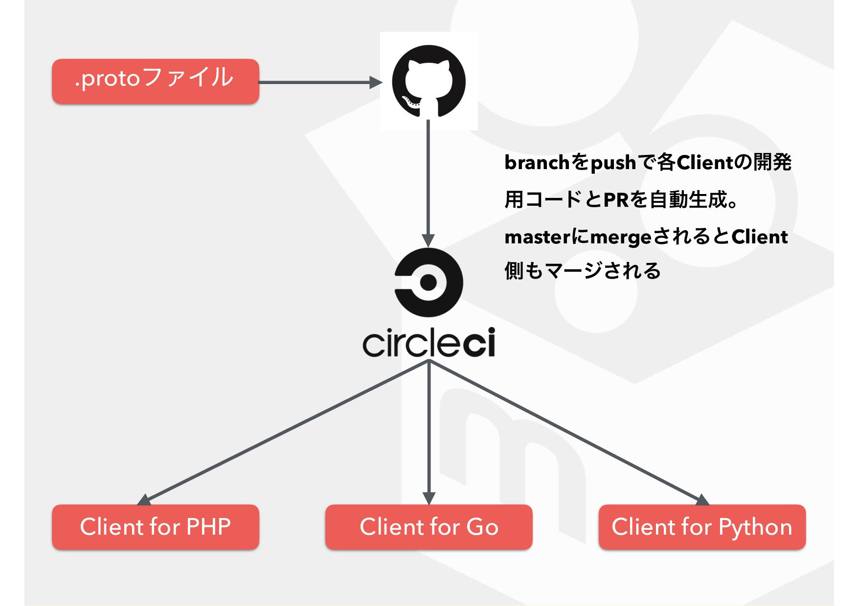 .protoϑΝΠϧ Client for PHP Client for Go Client ...