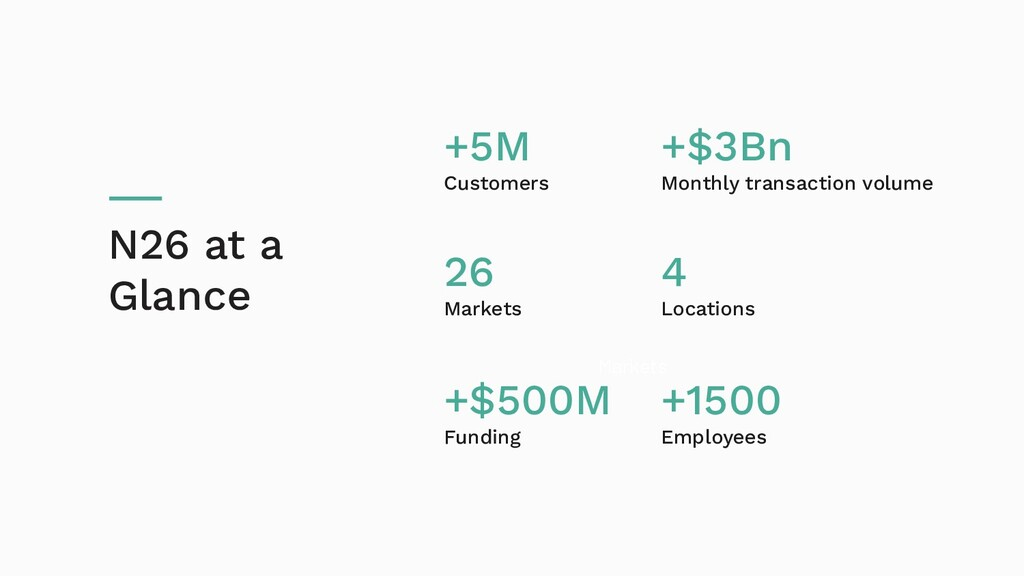 Markets N26 at a Glance +5M Customers 26 Market...