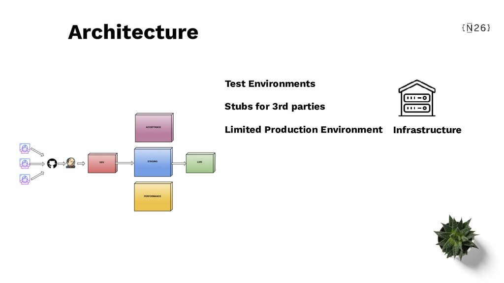 Architecture Infrastructure Test Environments S...