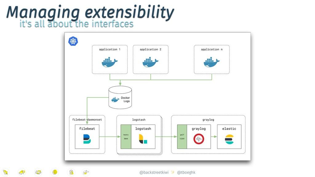 @backstreetkiwi ✨ @tboeghk Managing extensibili...