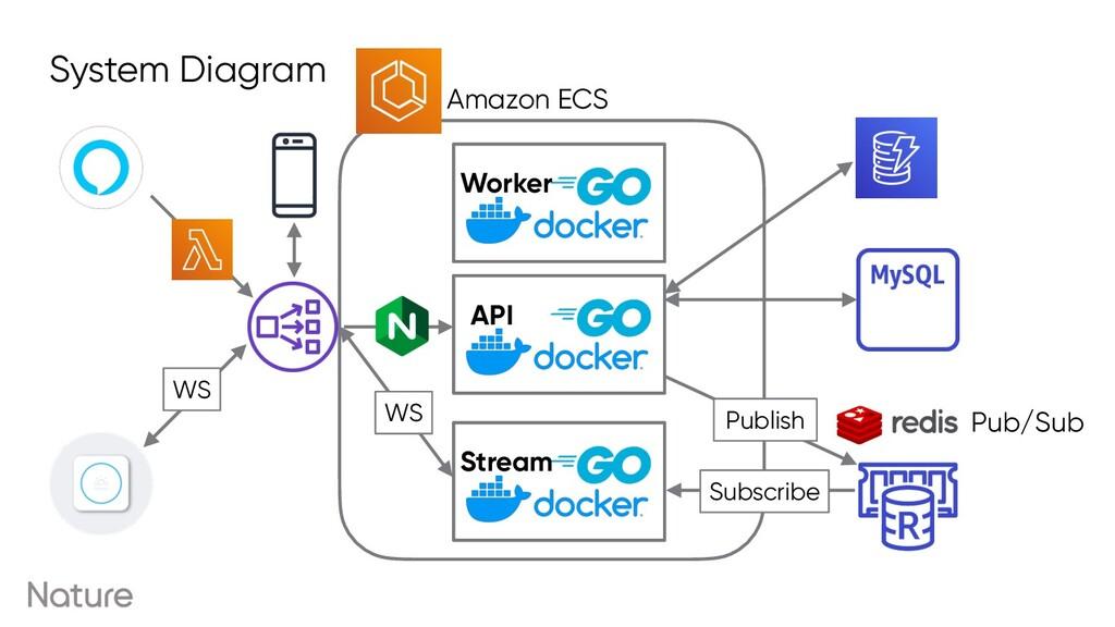 API Stream Worker Amazon ECS Subscribe Publish ...