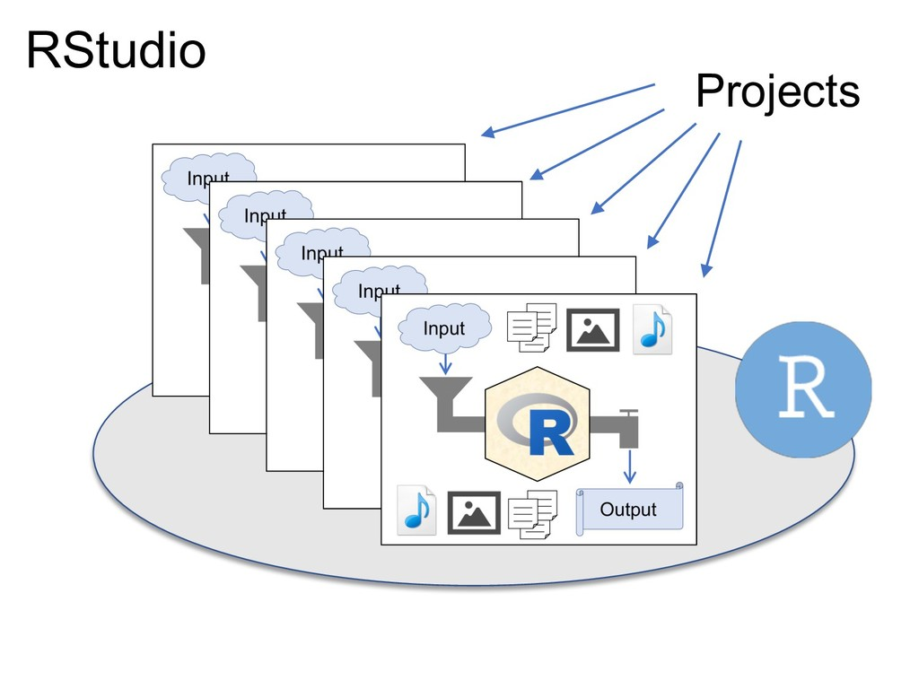 RStudio Projects