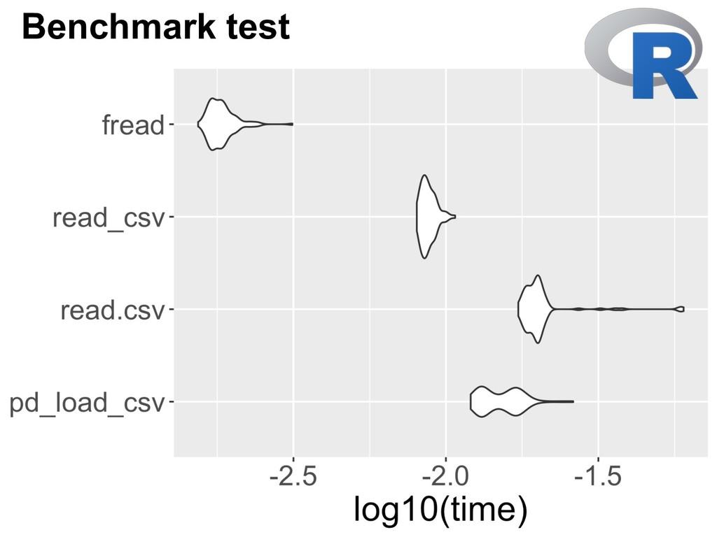 Benchmark test