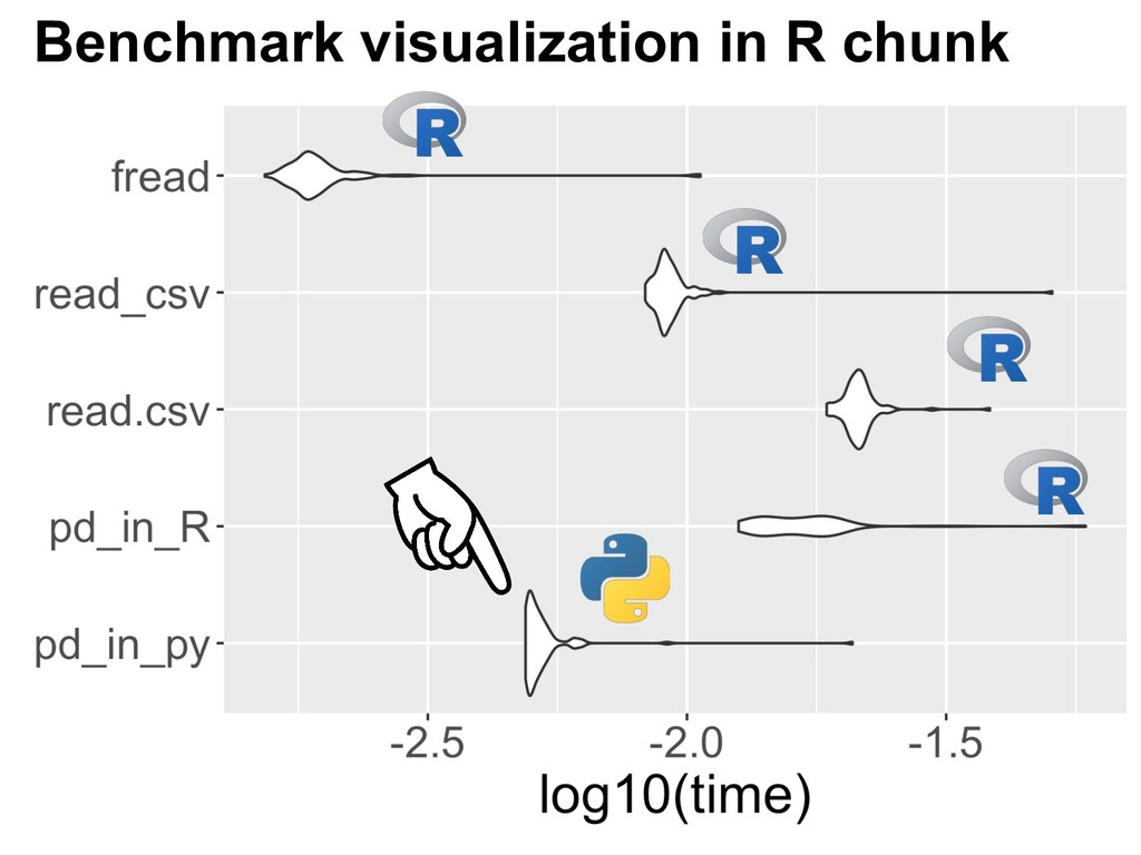 Benchmark visualization in R chunk