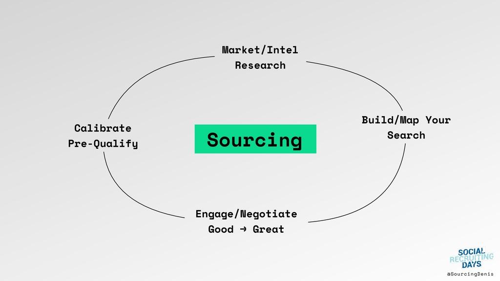 @SourcingDenis Calibrate Pre-Qualify Market/Int...