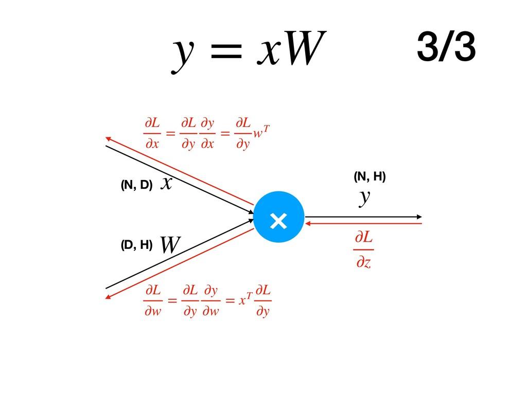 y = xW × y x W ∂L ∂z ∂L ∂w = ∂L ∂y ∂y ∂w = xT ∂...