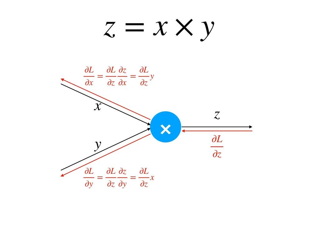 z = x × y × z x y ∂L ∂z ∂L ∂y = ∂L ∂z ∂z ∂y = ∂...