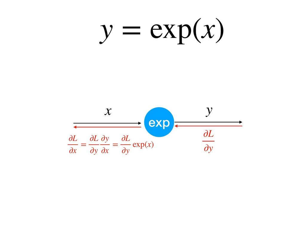 y = exp(x) exp y ∂L ∂y ∂L ∂x = ∂L ∂y ∂y ∂x = ∂L...