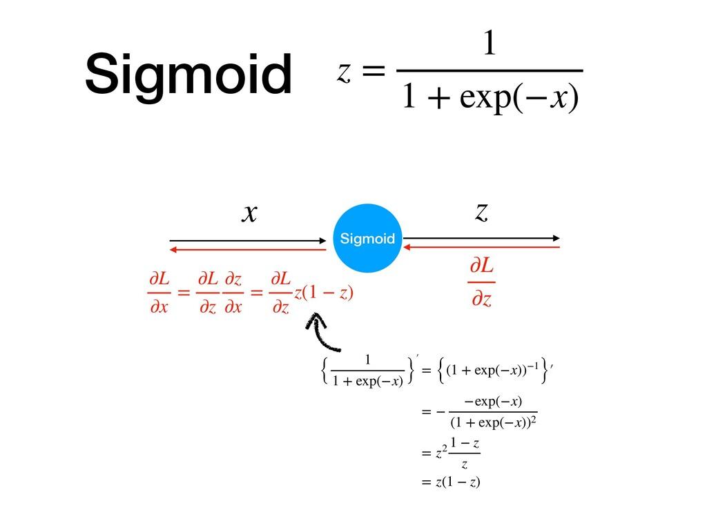 z = 1 1 + exp(−x) Sigmoid z ∂L ∂z ∂L ∂x = ∂L ∂z...