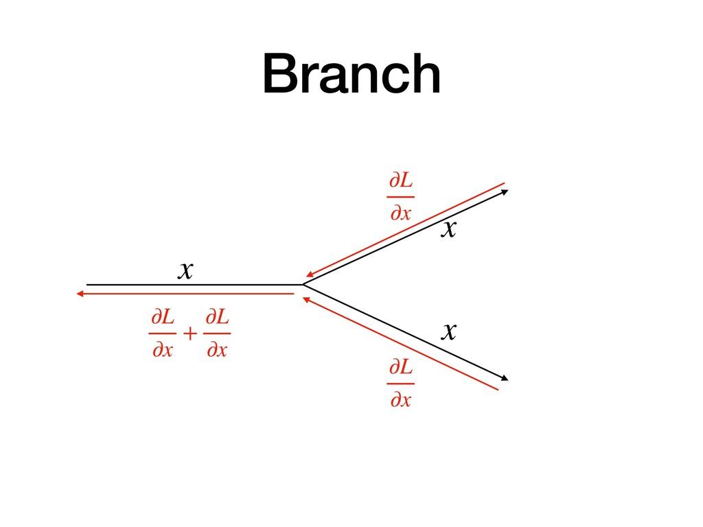 Branch x ∂L ∂x x x ∂L ∂x ∂L ∂x + ∂L ∂x