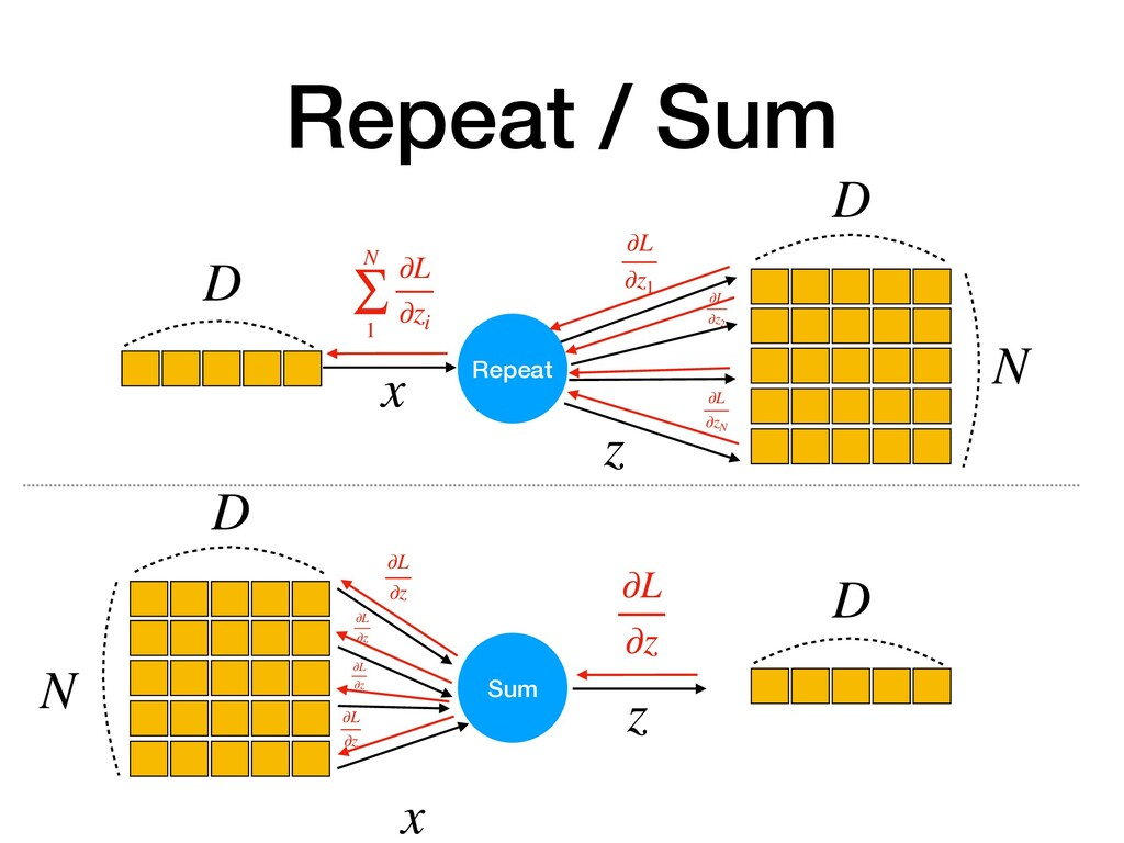 Repeat / Sum Repeat D D N ∂L ∂z1 z x ∂L ∂zN ∂L ...