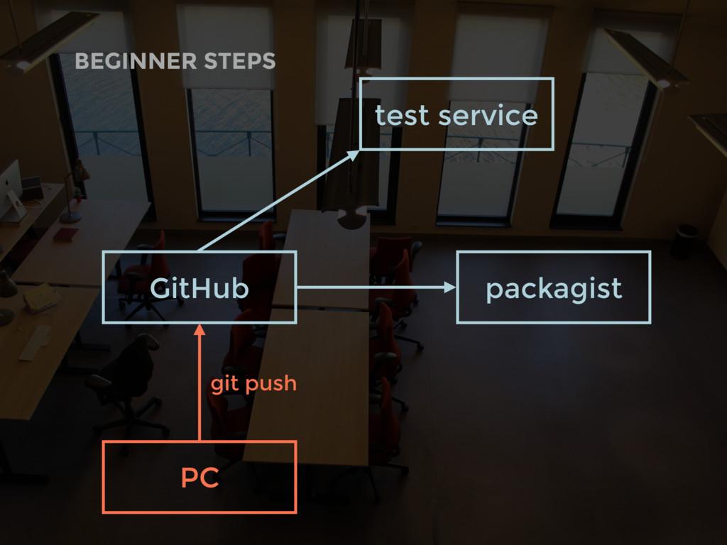 BEGINNER STEPS GitHub PC test service packagist...