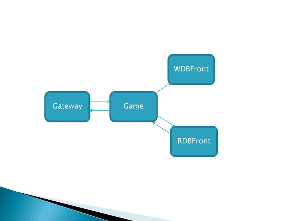 Gateway Game WDBFront RDBFront