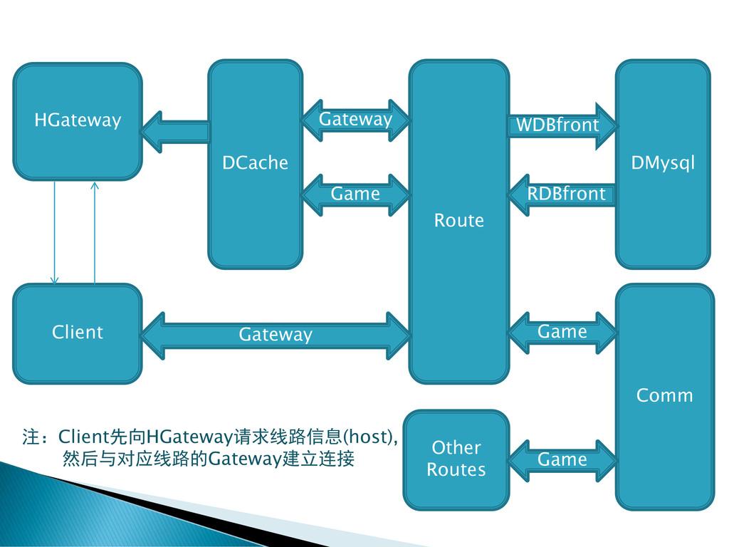 Route Other Routes DMysql DCache HGateway Clien...