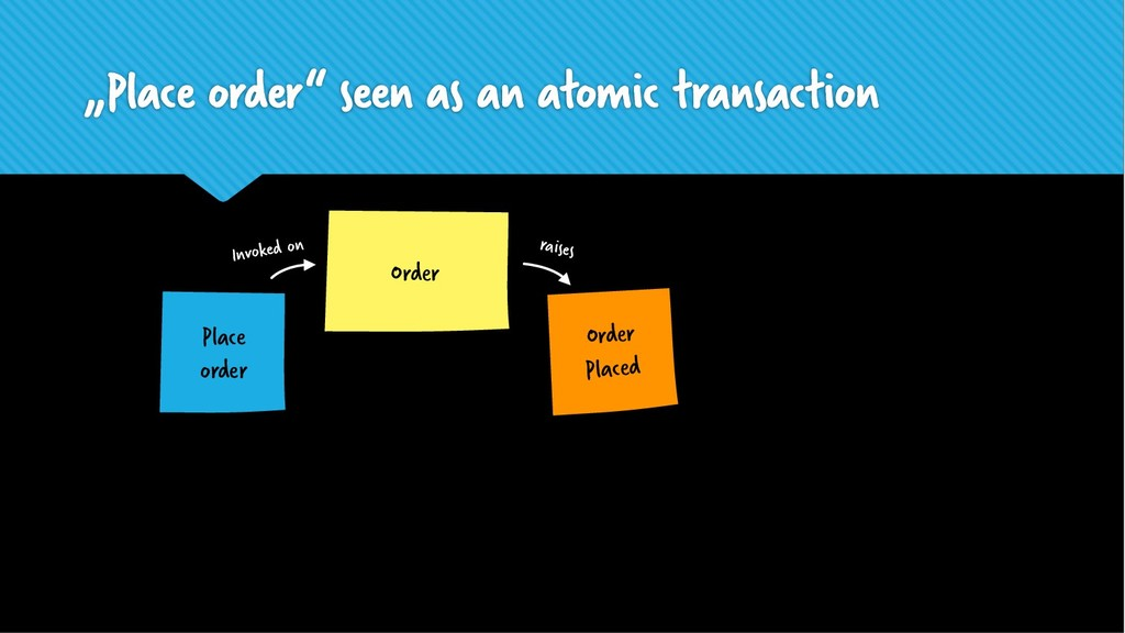 """Place order"" seen as an atomic transaction Ord..."
