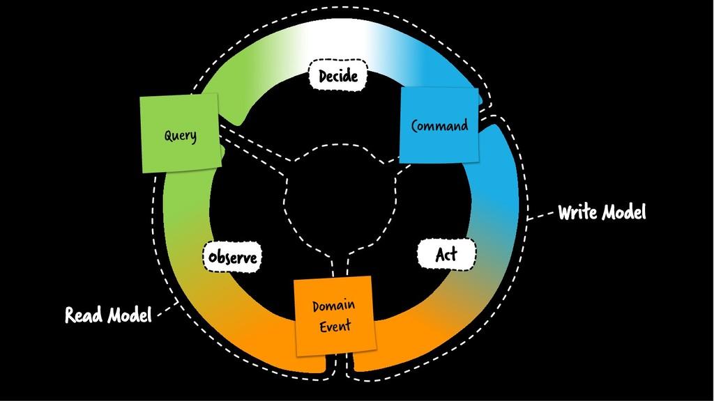 Write Model Read Model Query Domain Event Comma...