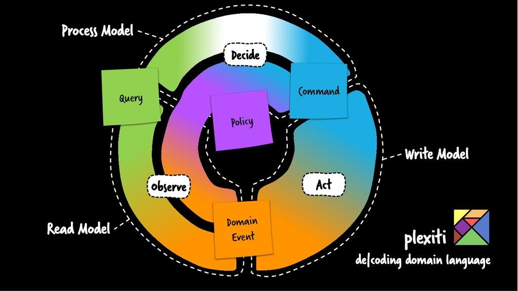 Write Model Read Model Process Model Domain Eve...