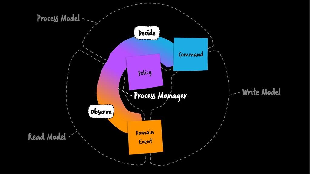 Process Model Write Model Domain Event Command ...