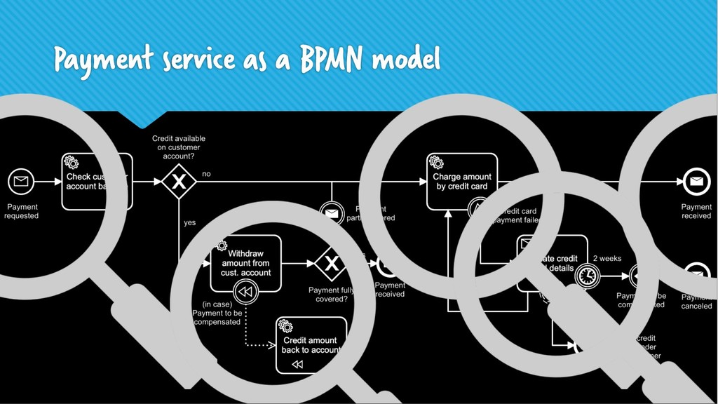 Payment service as a BPMN model