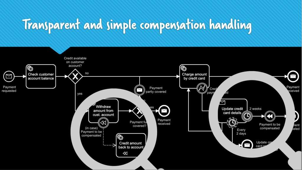 Transparent and simple compensation handling