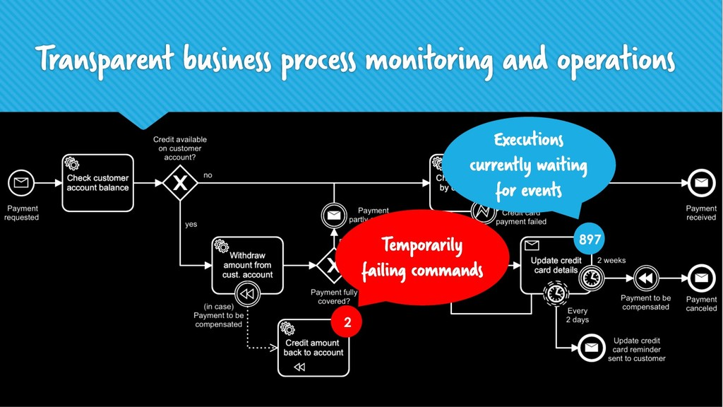 Transparent business process monitoring and ope...