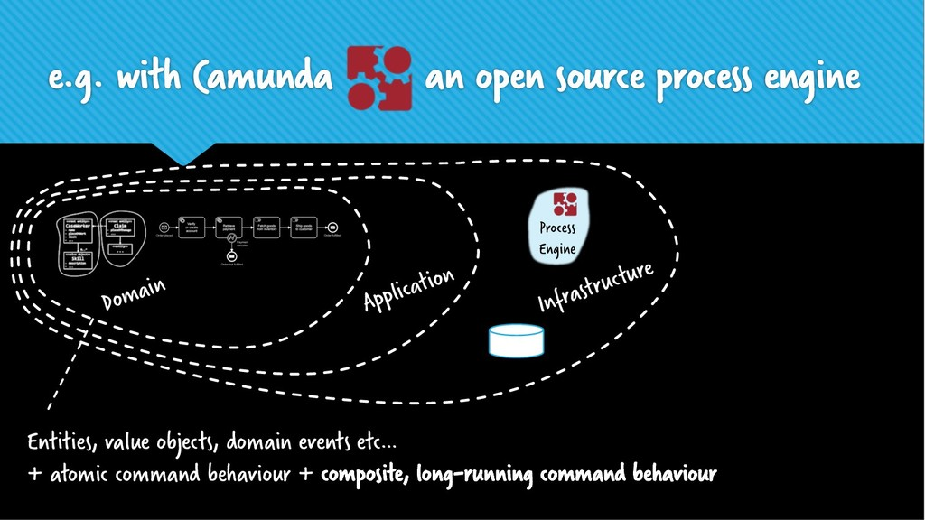 e.g. with Camunda an open source process engine...