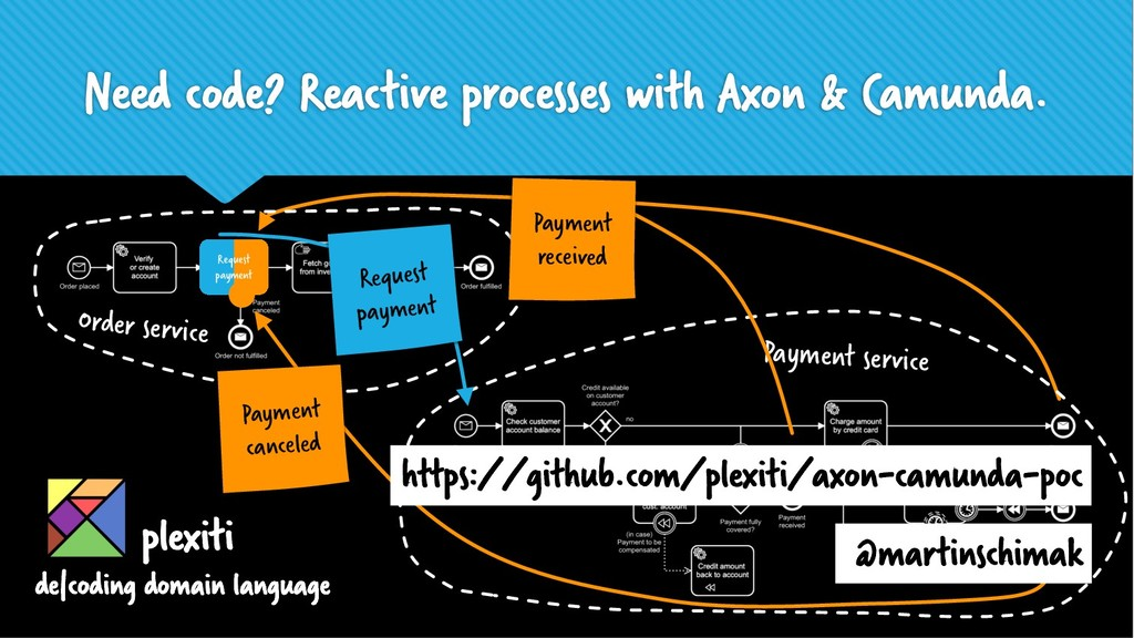Need code? Reactive processes with Axon & Camun...