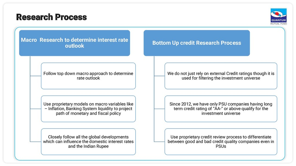 Research Process Macro Research to determine in...