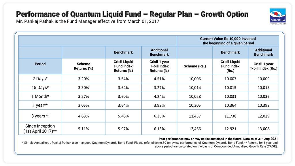 Performance of Quantum Liquid Fund – Regular Pl...