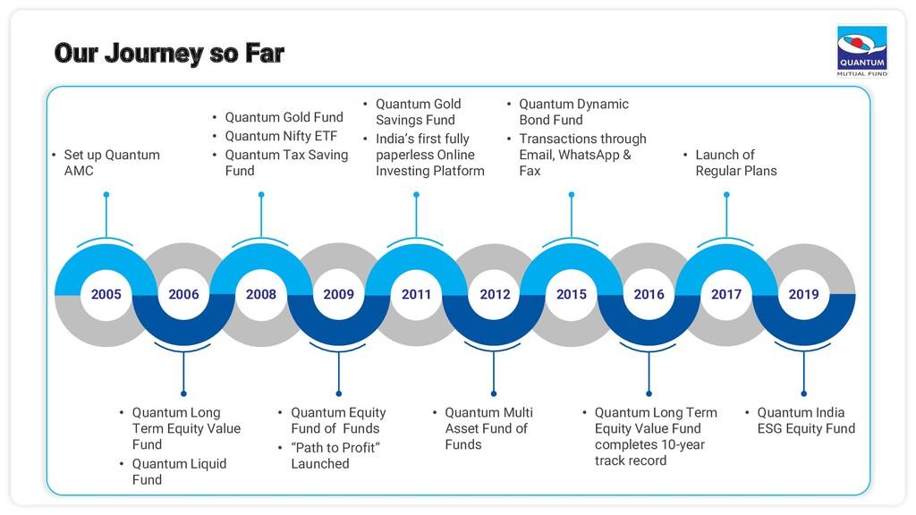 Our Journey so Far • Quantum Long Term Equity V...