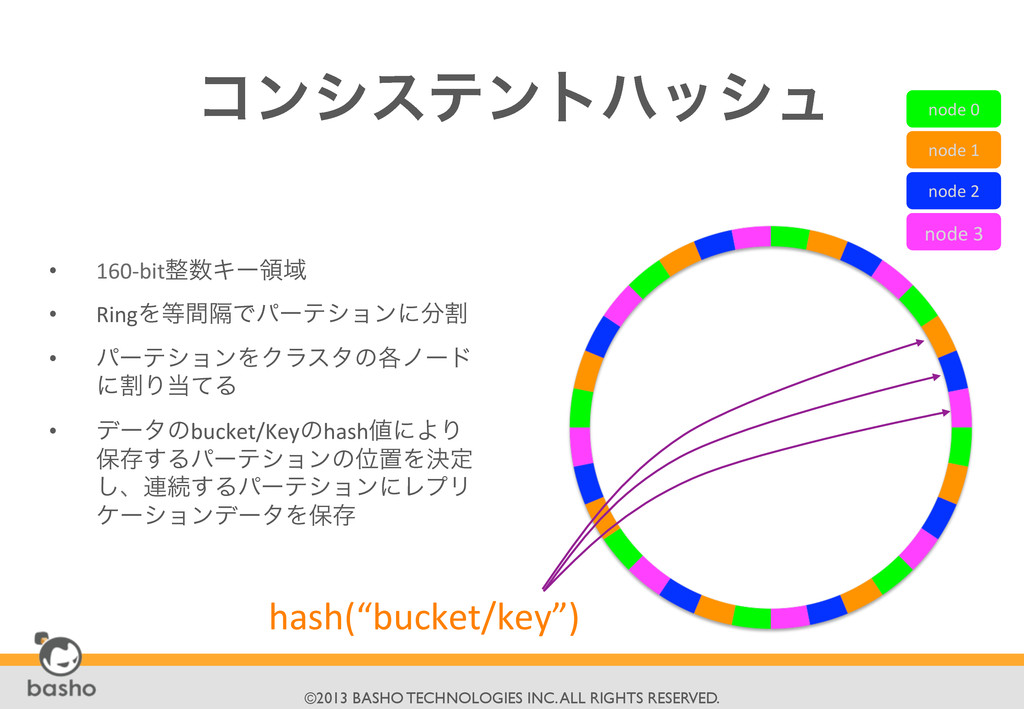 ©2013 BASHO TECHNOLOGIES INC. ALL RIGHTS RE...