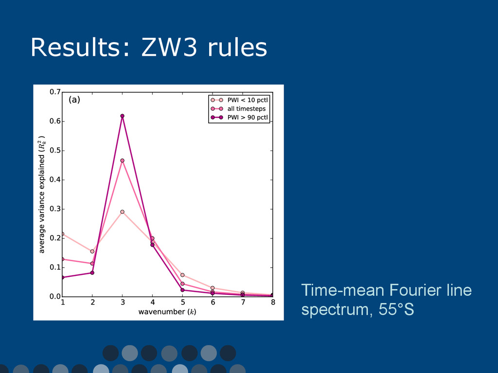 Results: ZW3 rules Time-mean Fourier line spect...