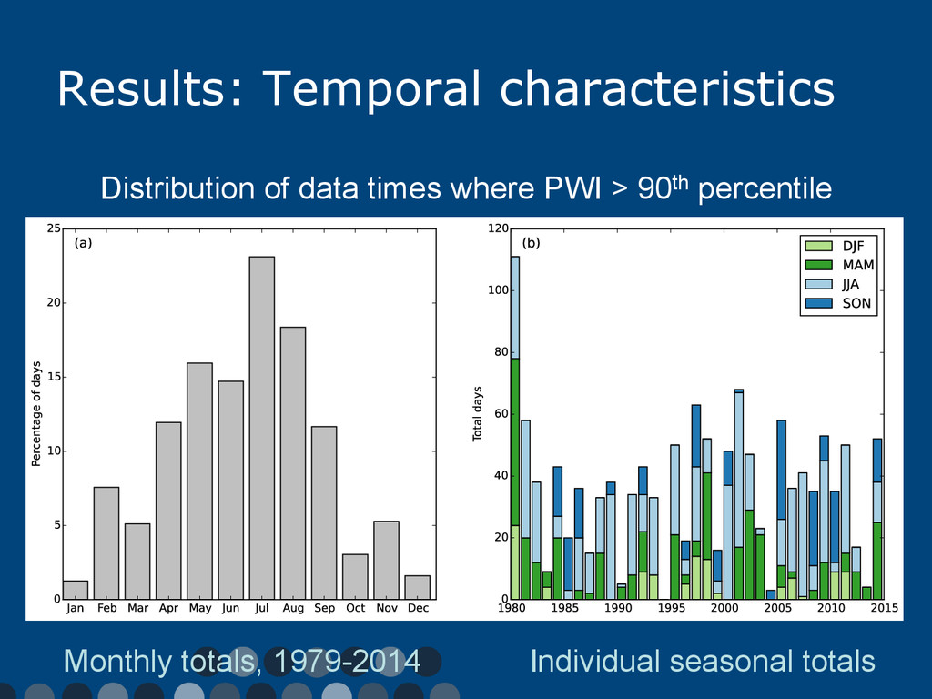 Results: Temporal characteristics Monthly total...