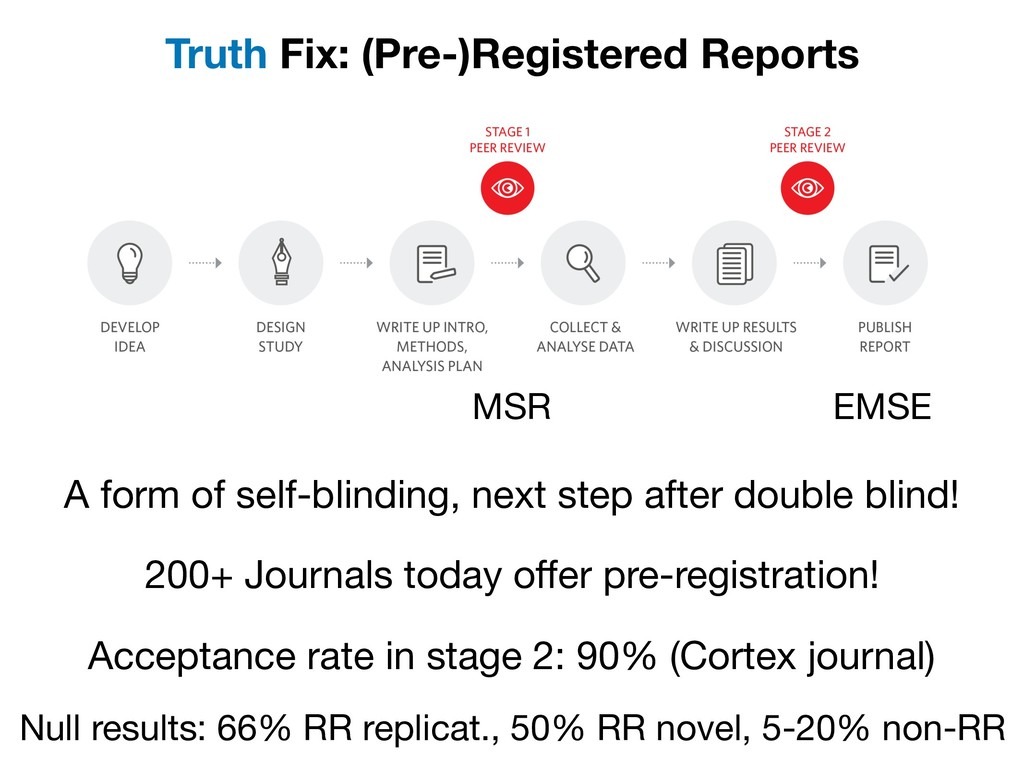 Truth Fix: (Pre-)Registered Reports MSR EMSE A ...