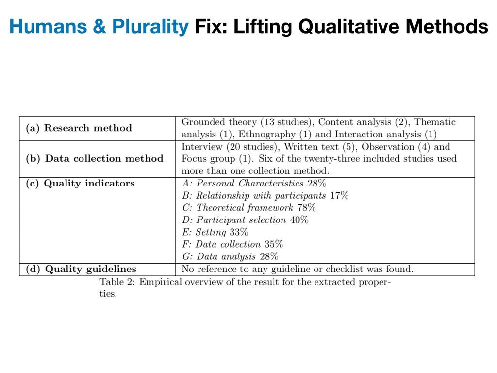 Humans & Plurality Fix: Lifting Qualitative Met...