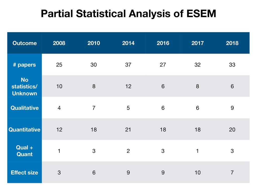 Partial Statistical Analysis of ESEM Outcome 20...