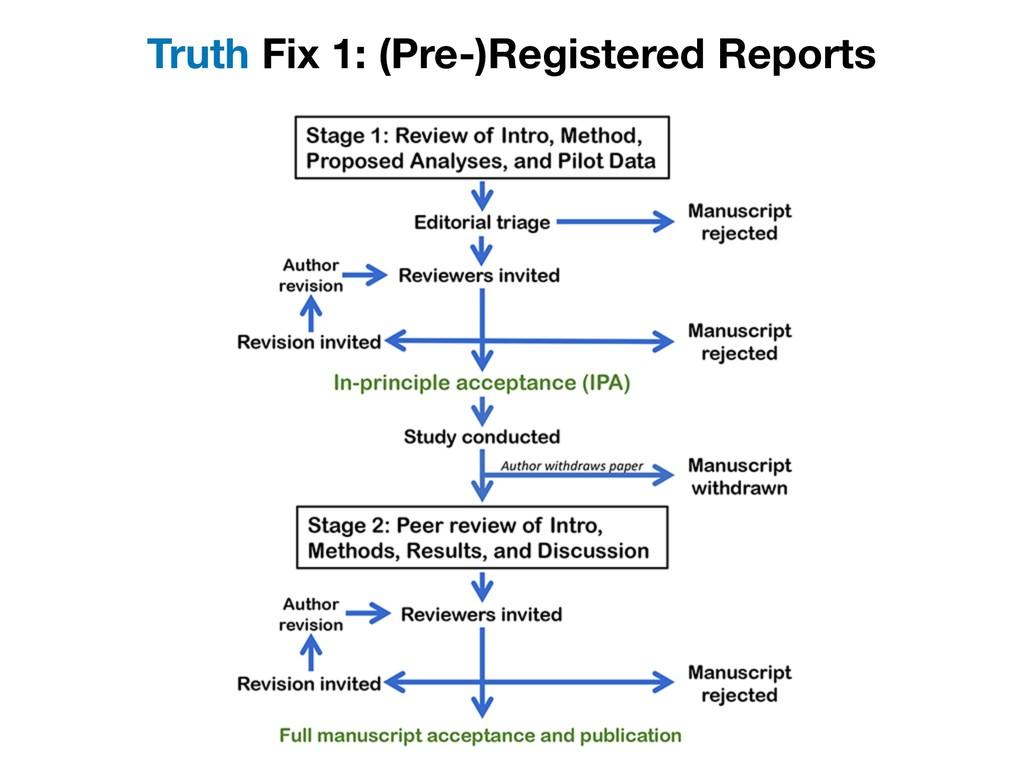 Truth Fix 1: (Pre-)Registered Reports