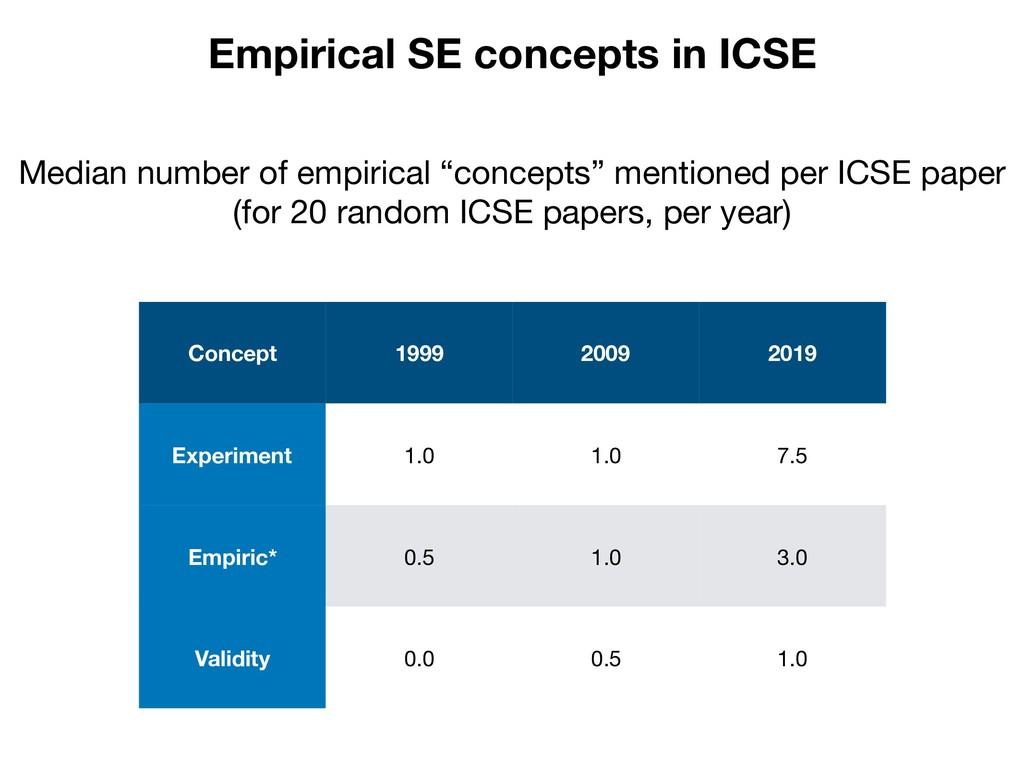 Empirical SE concepts in ICSE Concept 1999 2009...