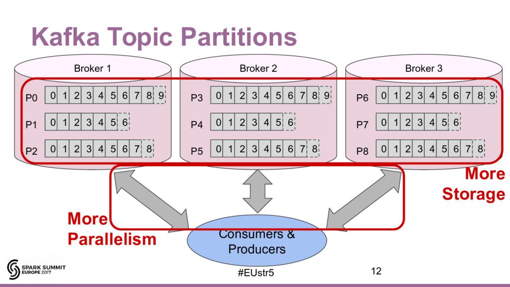 Kafka Topic Partitions 0 1 2 3 4 5 6 P0 P1 P2 0...