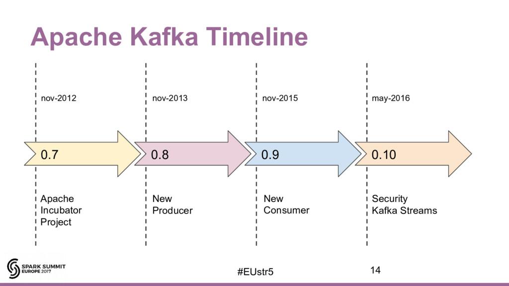 Apache Kafka Timeline may-2016 nov-2015 nov-201...