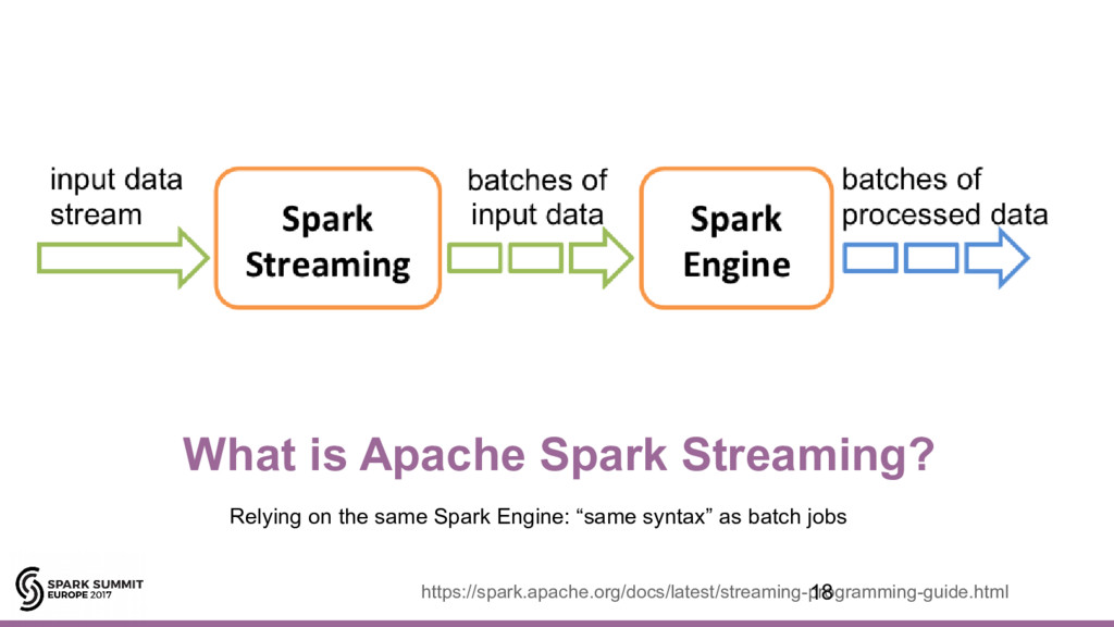 What is Apache Spark Streaming? Relying on the ...