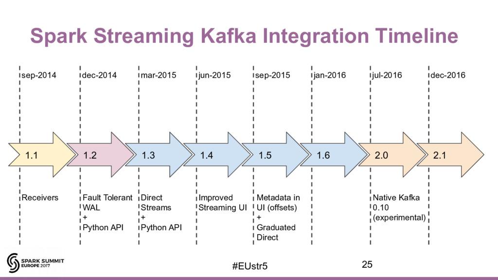 Spark Streaming Kafka Integration Timeline dec-...
