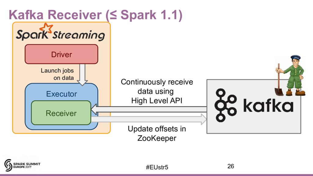 Kafka Receiver (≤ Spark 1.1) Executor Driver La...
