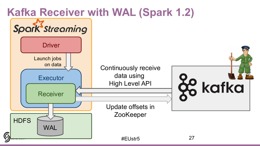 Kafka Receiver with WAL (Spark 1.2) HDFS Execut...