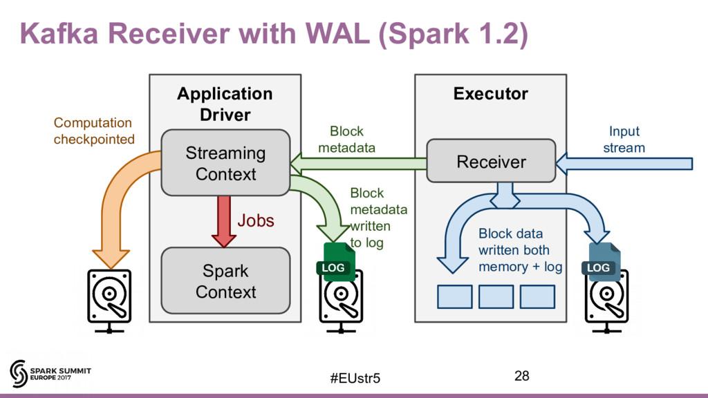 Application Driver Executor Spark Context Jobs ...
