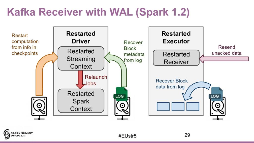 Kafka Receiver with WAL (Spark 1.2) Restarted D...