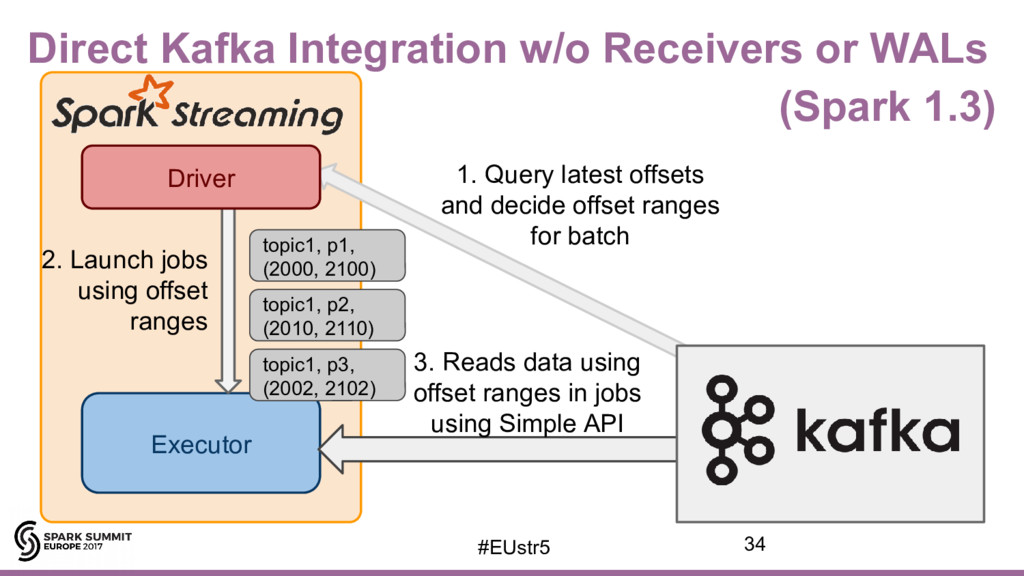 Direct Kafka Integration w/o Receivers or WALs ...
