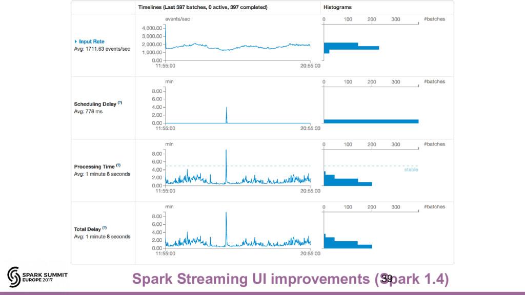 Spark Streaming UI improvements (Spark 1.4) 39