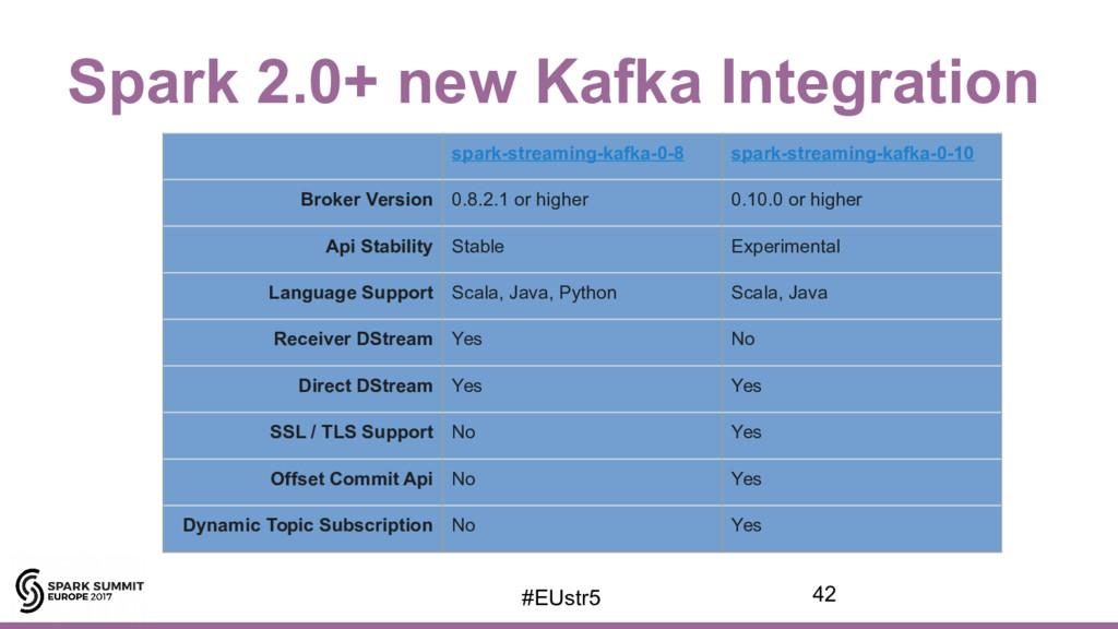 Spark 2.0+ new Kafka Integration spark-streamin...