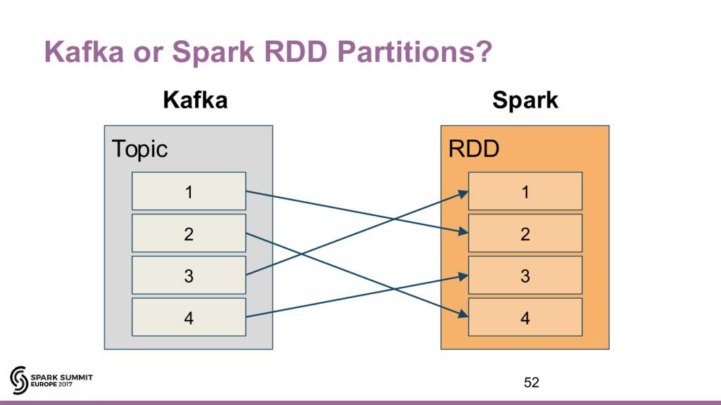 RDD Topic Kafka or Spark RDD Partitions? Kafka ...